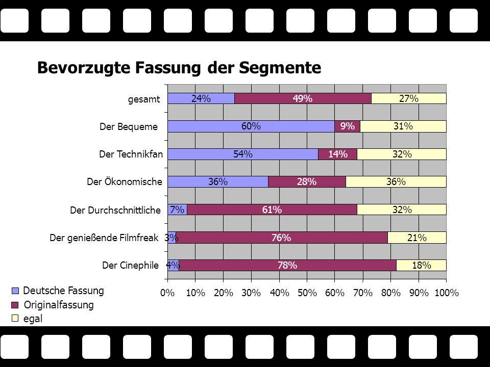 Bevorzugte Fassung der Segmente 4% 3% 7% 36% 54% 60% 24% 78% 76% 61% 28% 14% 9% 49% 18% 21% 32% 36% 32% 31% 27% 0%10%20%30%40%50%60%70%80%90%100% Der Cinephile Der genießende Filmfreak Der Durchschnittliche Der Ökonomische Der Technikfan Der Bequeme gesamt Deutsche Fassung Originalfassung egal Fassung nach Segment