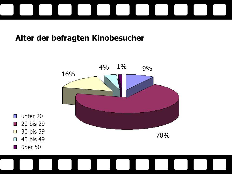 9% 70% 16% 1% 4% Alter der befragten Kinobesucher unter 20 20 bis 29 30 bis 39 40 bis 49 über 50 Alter