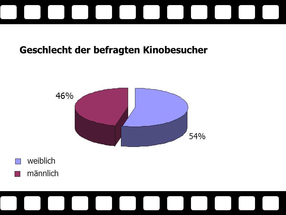 Beschäftigung der Kinobesucher Beschäfti gung