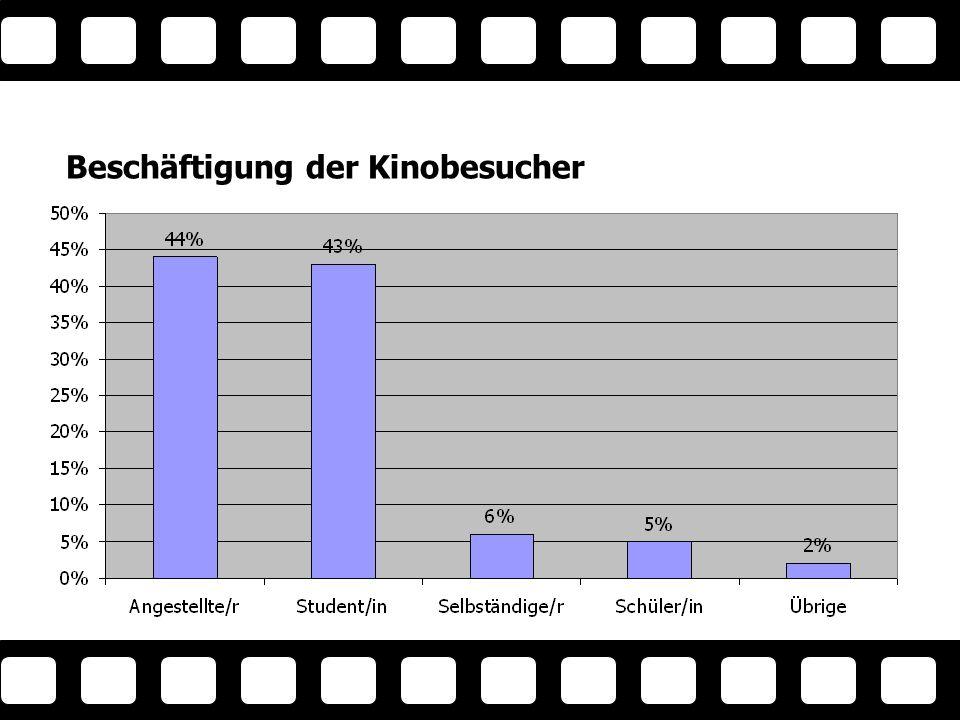 Der Bequeme - 18 % aller Befragten - kein Lieblingskino, geht aber oft in Multiplexe - geht am seltensten ins Kino - signifikant höherer Anteil an unter 20 und über 40jährigen - Genre: Komödie und Action - Deutsche Synchronfassung - Anreise: Öffentliche Verkehrsmittel - ist am häufigsten in Spielhallen anzutreffen Der Beque me