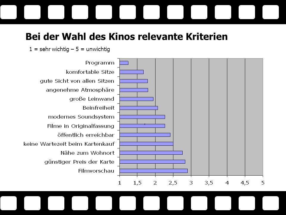 61% 39% Multiplexe traditionelle Kinos Verteilung der Sitzplätze in Wiens Kinos 12% 11% 18% 15% 28% 16% Der Technikfan Der Ökonomische Der Bequeme Der Durchschnittliche Der genießende Filmfreak Der Cinephile Quelle: Fachverband der Lichtspieltheater Stand: Anfang 2001 Kinobesucher An ge bot vs.
