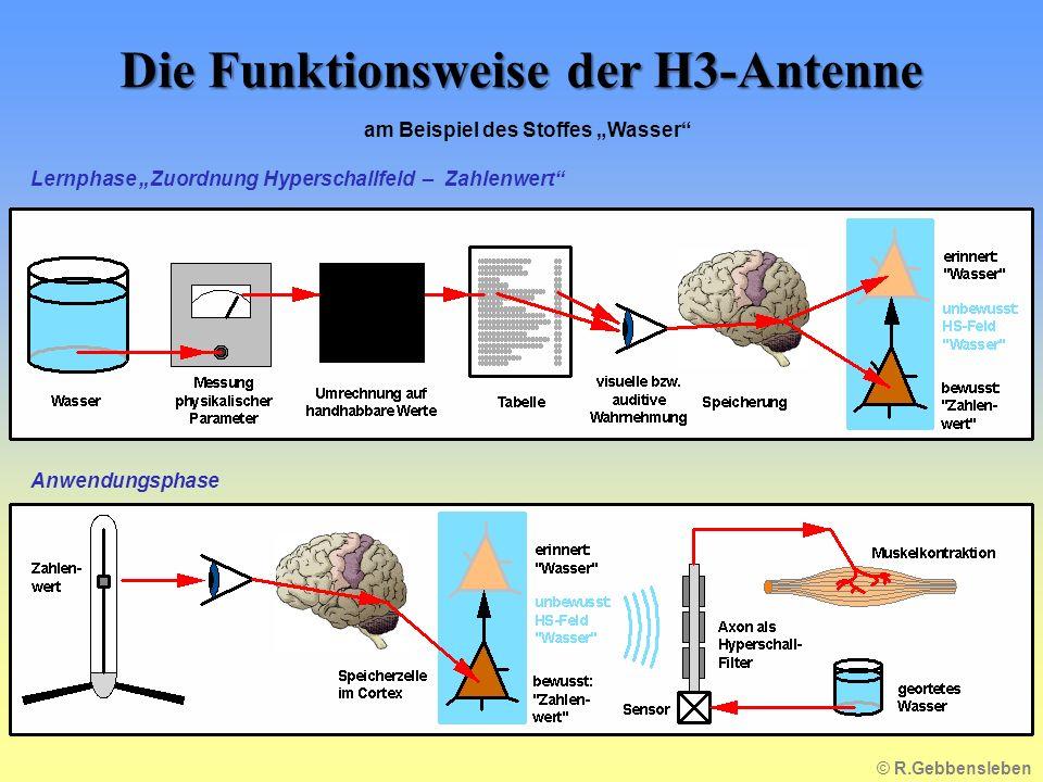 Die Funktionsweise der H3-Antenne am Beispiel des Stoffes Wasser Lernphase Zuordnung Hyperschallfeld – Zahlenwert Anwendungsphase © R.Gebbensleben