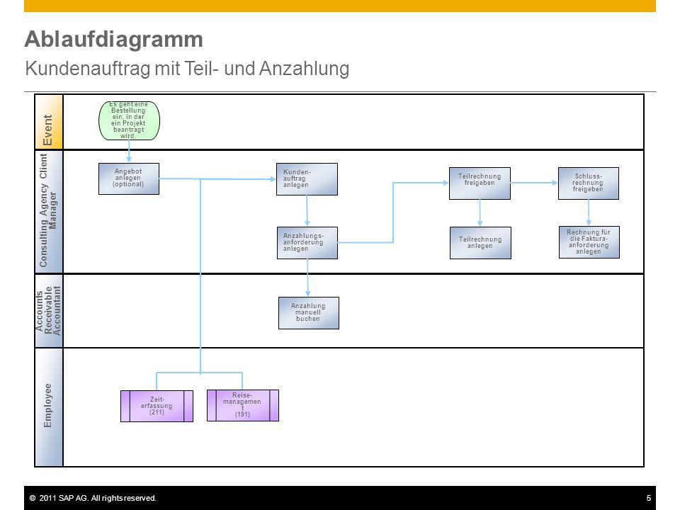 ©2011 SAP AG. All rights reserved.5 Ablaufdiagramm Kundenauftrag mit Teil- und Anzahlung Consulting Agency Client Manager Accounts Receivable Accounta