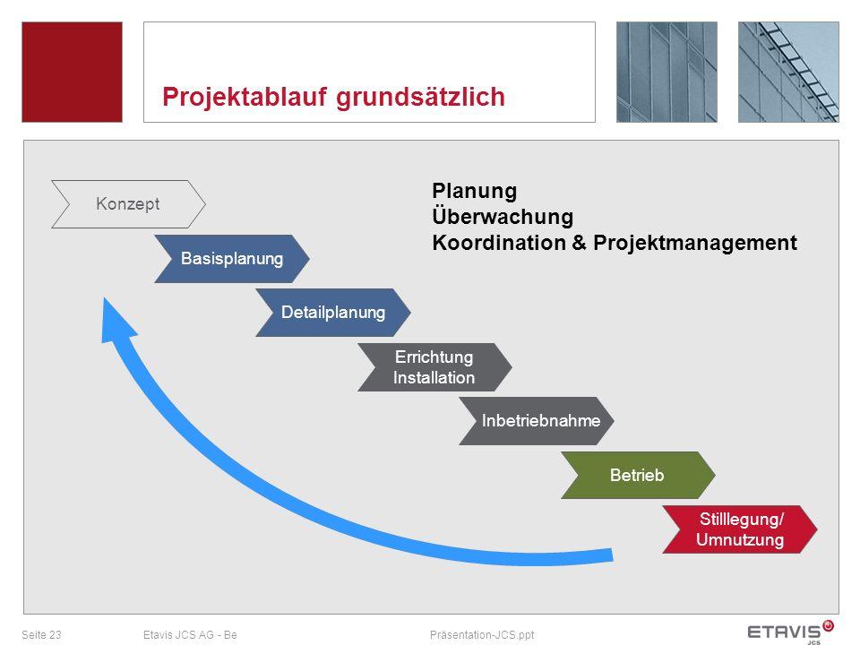 Seite 23Etavis JCS AG - BePräsentation-JCS.ppt Projektablauf grundsätzlich Konzept Basisplanung Detailplanung Errichtung Installation Inbetriebnahme B