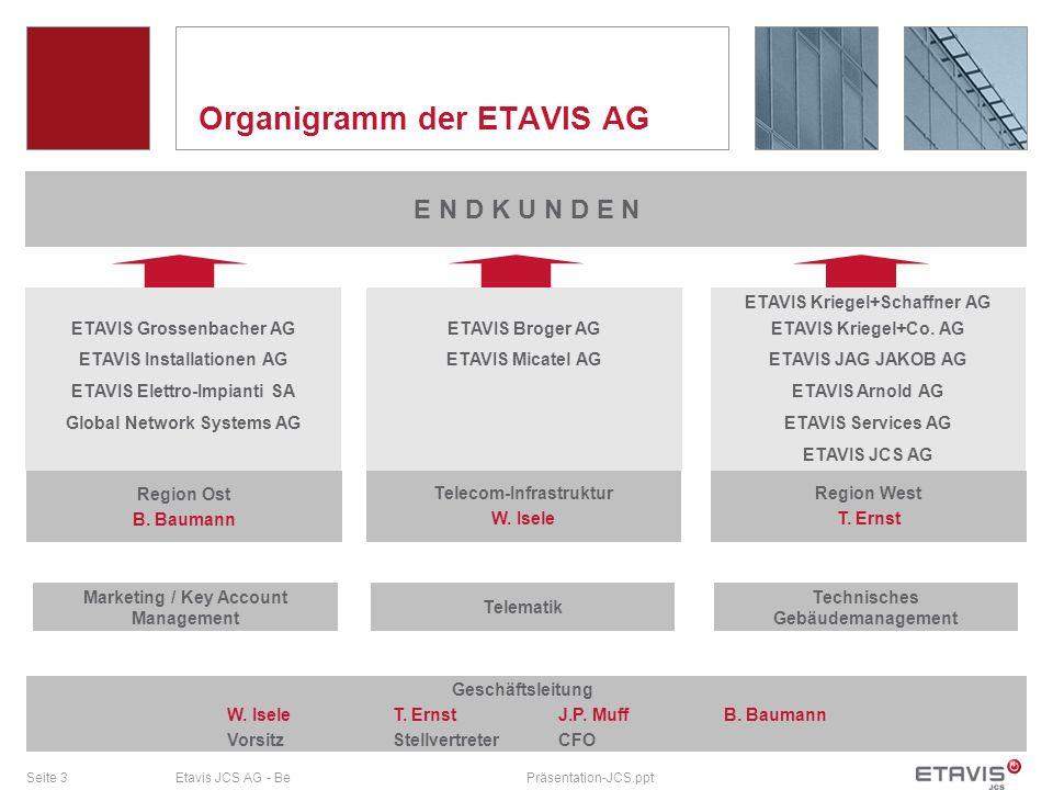 Seite 3Etavis JCS AG - BePräsentation-JCS.ppt Organigramm der ETAVIS AG E N D K U N D E N W. IseleT. ErnstJ.P. MuffB. Baumann VorsitzStellvertreterCFO