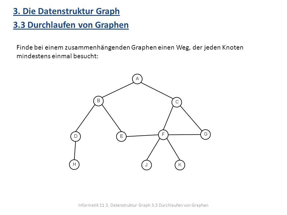 Informatik 11 3. Datenstruktur Graph 3.3 Durchlaufen von Graphen 3. Die Datenstruktur Graph 3.3 Durchlaufen von Graphen Finde bei einem zusammenhängen