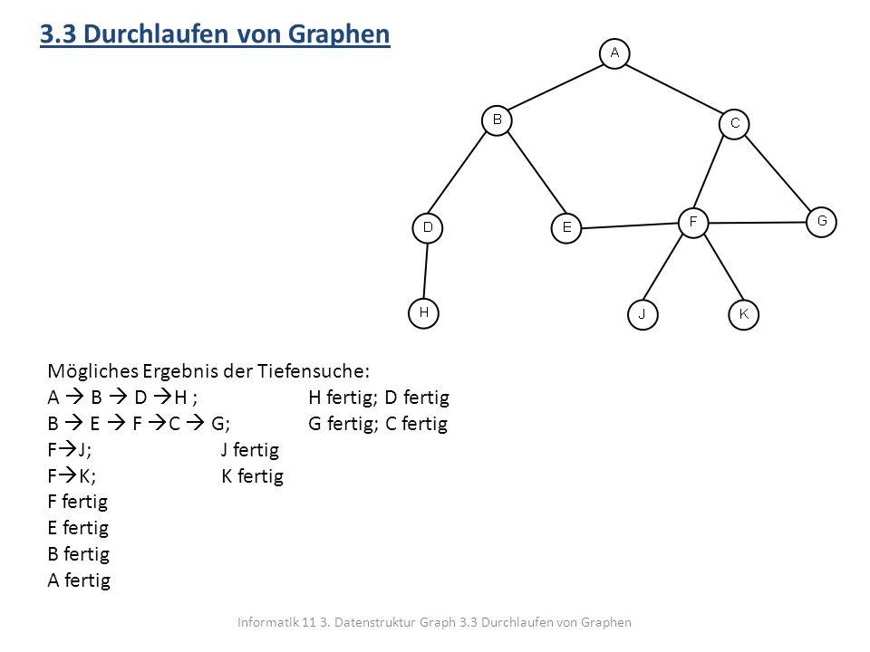 Informatik 11 3. Datenstruktur Graph 3.3 Durchlaufen von Graphen 3.3 Durchlaufen von Graphen Mögliches Ergebnis der Tiefensuche: A B D H ; H fertig; D