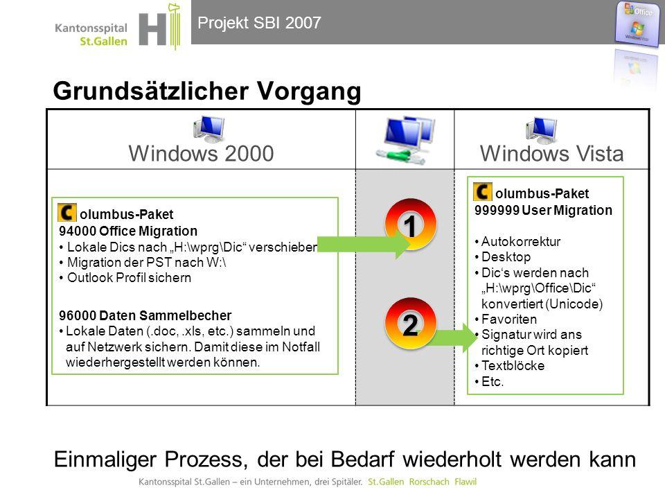 Projekt SBI 2007 Grundsätzlicher Vorgang Windows 2000Windows Vista olumbus-Paket 94000 Office Migration Lokale Dics nach H:\wprg\Dic verschieben Migration der PST nach W:\ Outlook Profil sichern 96000 Daten Sammelbecher Lokale Daten (.doc,.xls, etc.) sammeln und auf Netzwerk sichern.