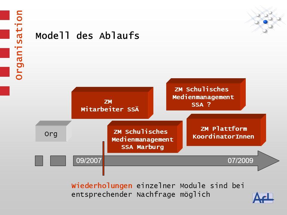 Modell des Ablaufs Org 09/200707/2009 ZM Mitarbeiter SSÄ Wiederholungen einzelner Module sind bei entsprechender Nachfrage möglich ZM Schulisches Medienmanagement SSA .