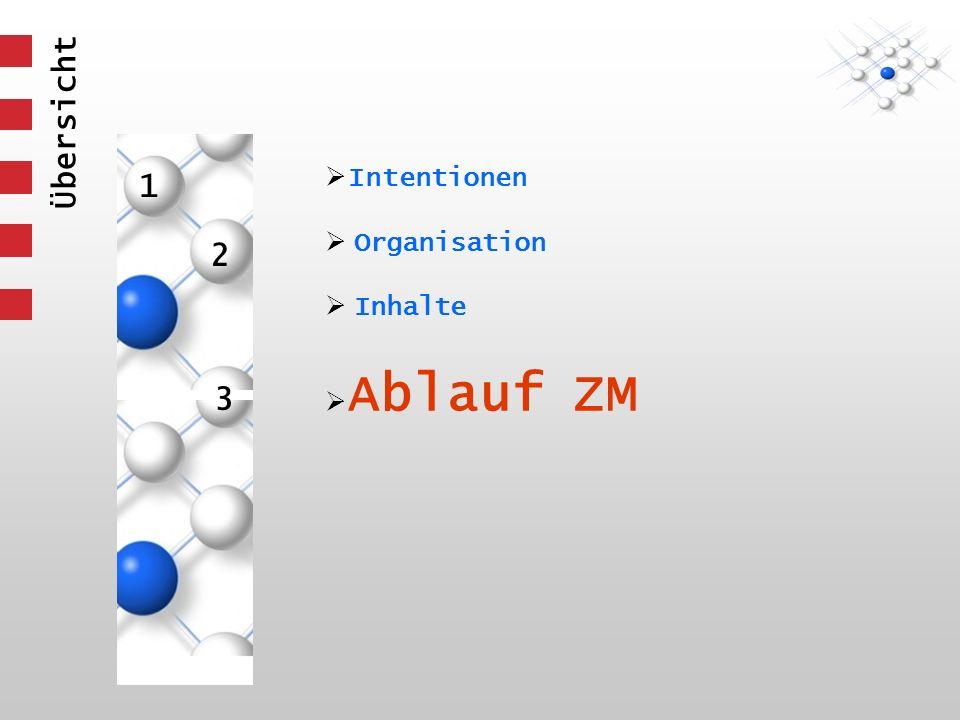 1 3 2 Intentionen Organisation Inhalte Ablauf ZM Übersicht