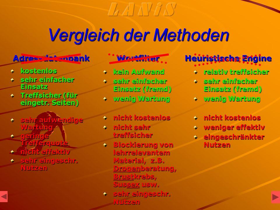 Vergleich der Methoden kostenlos sehr einfacher Einsatz Treffsicher (für eingetr.