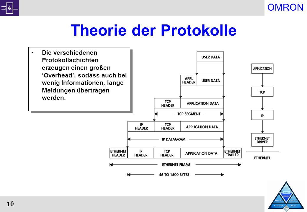 OMRON 10 Theorie der Protokolle Die verschiedenen Protokollschichten erzeugen einen großen Overhead, sodass auch bei wenig Informationen, lange Meldun
