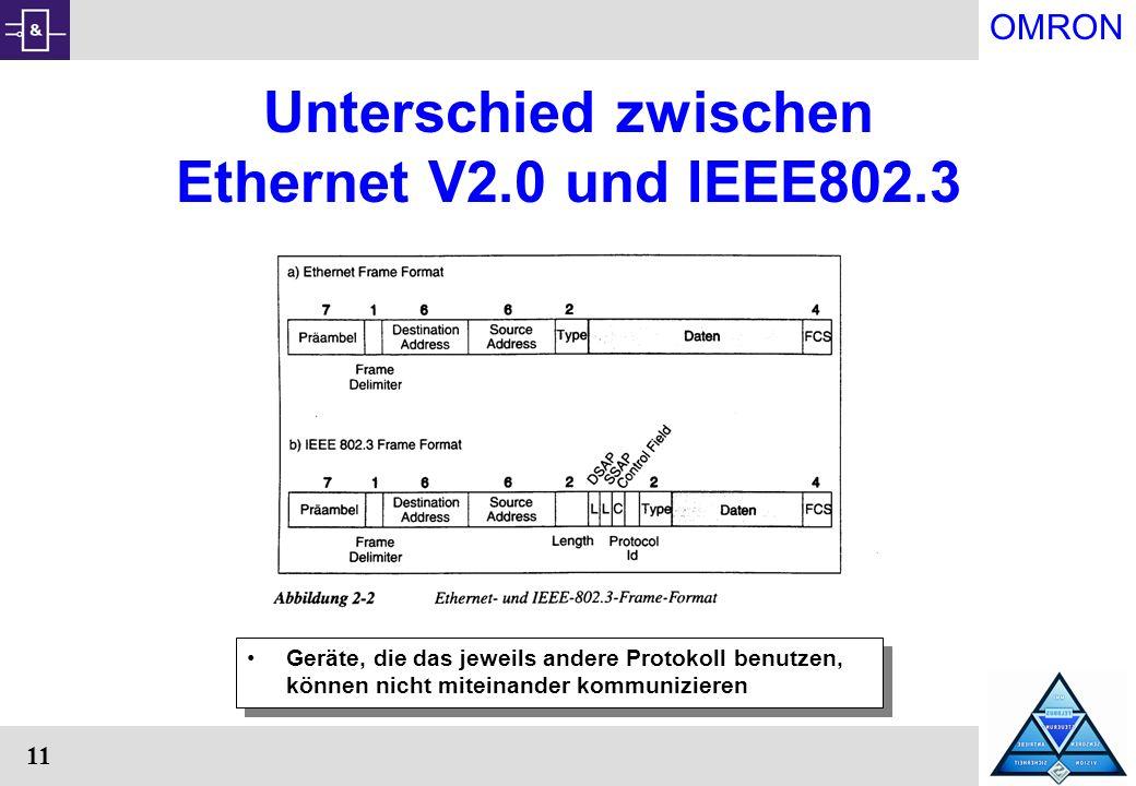 OMRON 11 Unterschied zwischen Ethernet V2.0 und IEEE802.3 Geräte, die das jeweils andere Protokoll benutzen, können nicht miteinander kommunizieren