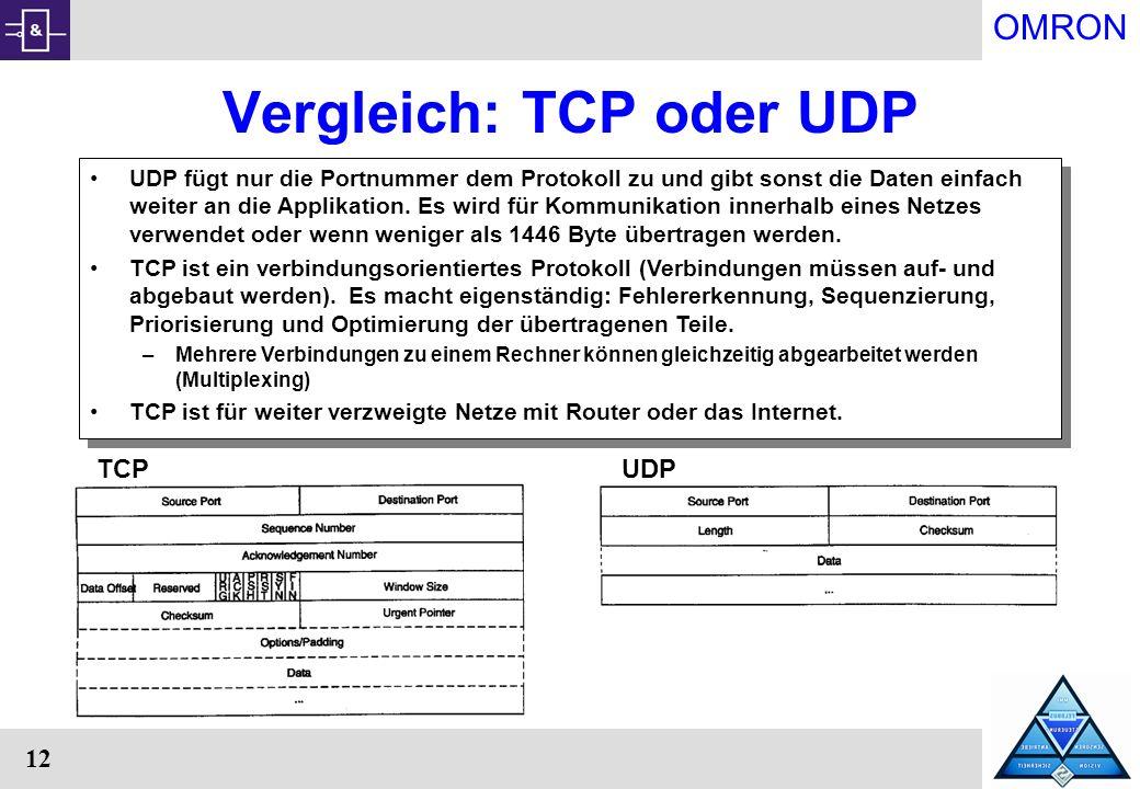 OMRON 12 Vergleich: TCP oder UDP UDP fügt nur die Portnummer dem Protokoll zu und gibt sonst die Daten einfach weiter an die Applikation. Es wird für