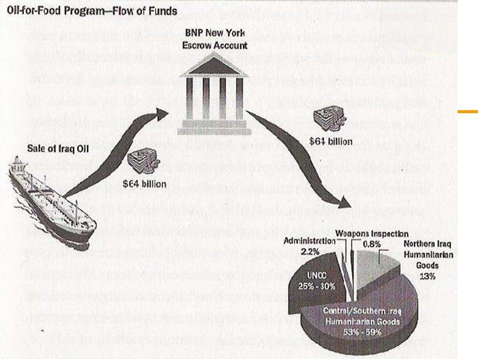 Page 7 Korruptionsvorfälle Öl: Surcharges (Zuschläge) Humanitäre Güter: Kickbacks Schmuggeln von Öl Korruption innerhalb der UNO