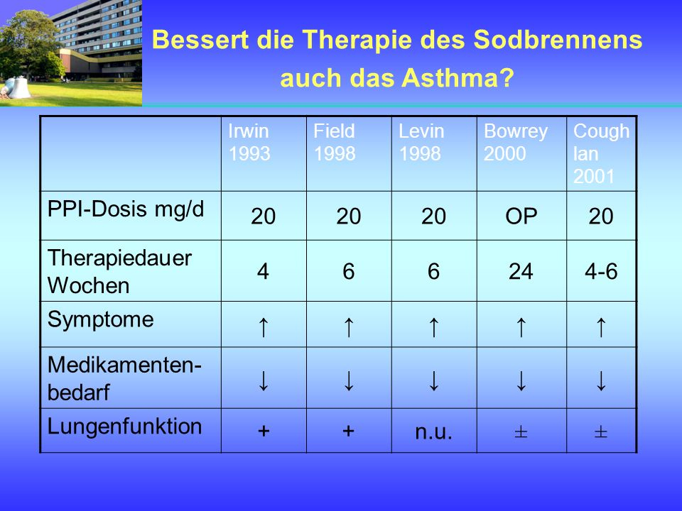 Irwin 1993 Field 1998 Levin 1998 Bowrey 2000 Cough lan 2001 PPI-Dosis mg/d 20 OP20 Therapiedauer Wochen 466244-6 Symptome Medikamenten- bedarf Lungenf