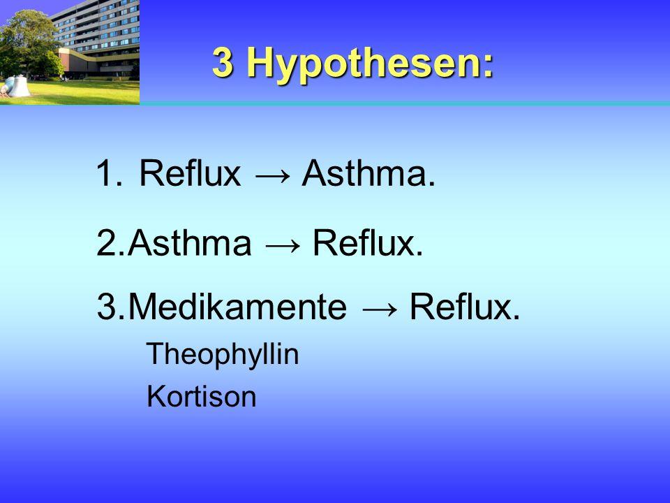 3 Hypothesen: 1.Reflux Asthma. 2.Asthma Reflux. 3.Medikamente Reflux. Theophyllin Kortison