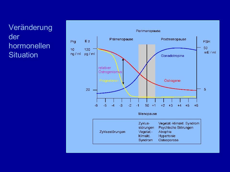 Depressionen - HRT Kontinuierliche Oestrogen-Gestagengabe Activelle, Merigest, Kliogest, Femoston conti