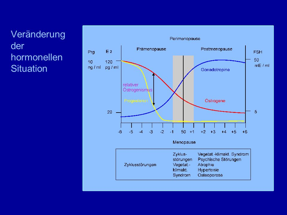 Hormonsubstitution – Gestagene Oralzyklisch>12 Tagetäglich MPA5mg2,5mg NE0,35mg NEA2,5mg0,5mg Progesteron200g100mg
