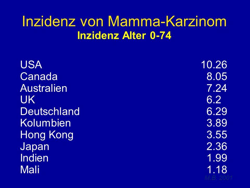 Inzidenz von Mamma-Karzinom Inzidenz Alter 0-74 USA10.26 Canada 8.05 Australien 7.24 UK 6.2 Deutschland 6.29 Kolumbien 3.89 Hong Kong 3.55 Japan 2.36 Indien 1.99 Mali 1.18 M.B.