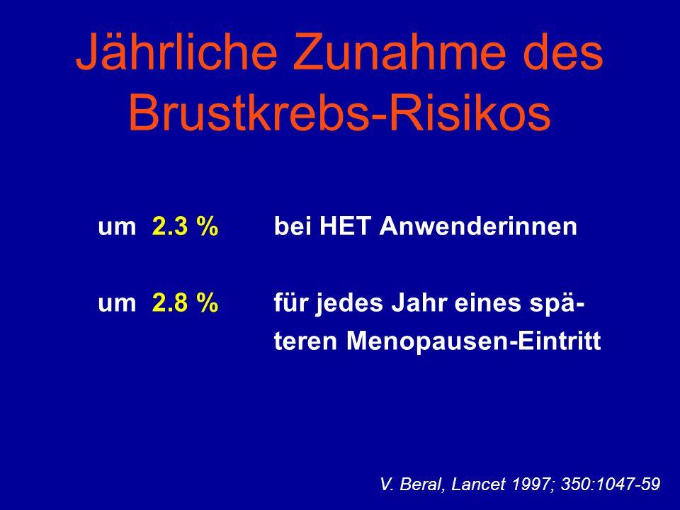 Jährliche Zunahme des Brustkrebs-Risikos um 2.3 % bei HET Anwenderinnen um 2.8 % für jedes Jahr eines spä- teren Menopausen-Eintritt V.