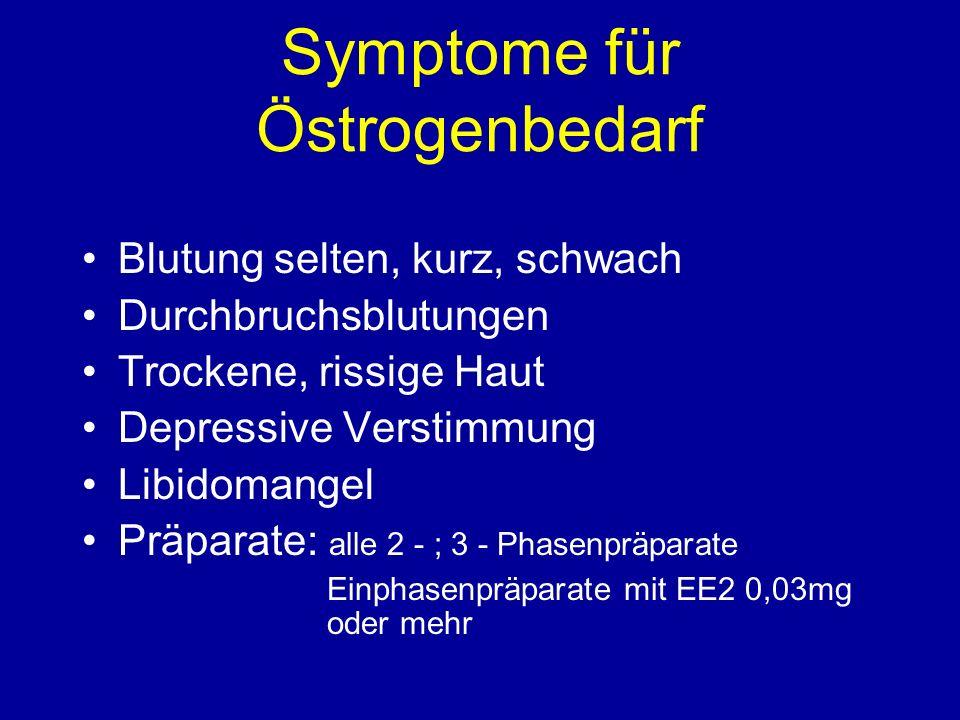 Symptome für Östrogenbedarf Blutung selten, kurz, schwach Durchbruchsblutungen Trockene, rissige Haut Depressive Verstimmung Libidomangel Präparate: alle 2 - ; 3 - Phasenpräparate Einphasenpräparate mit EE2 0,03mg oder mehr