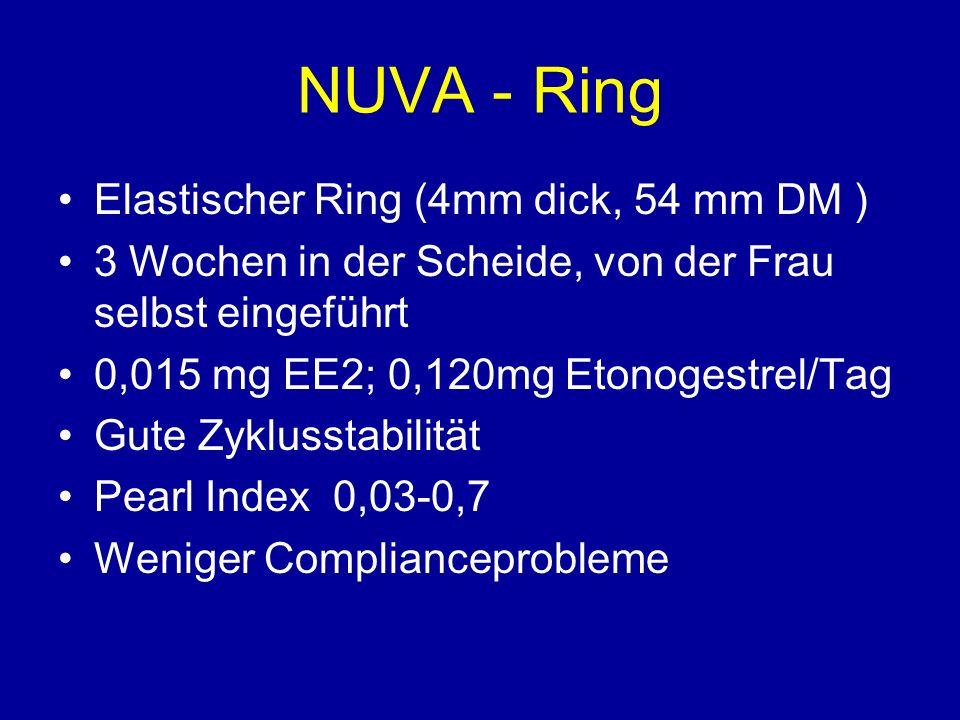 NUVA - Ring Elastischer Ring (4mm dick, 54 mm DM ) 3 Wochen in der Scheide, von der Frau selbst eingeführt 0,015 mg EE2; 0,120mg Etonogestrel/Tag Gute Zyklusstabilität Pearl Index 0,03-0,7 Weniger Complianceprobleme