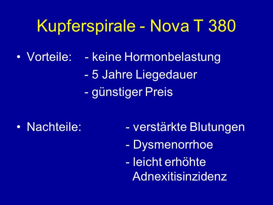 Kupferspirale - Nova T 380 Vorteile: - keine Hormonbelastung - 5 Jahre Liegedauer - günstiger Preis Nachteile: - verstärkte Blutungen - Dysmenorrhoe - leicht erhöhte Adnexitisinzidenz