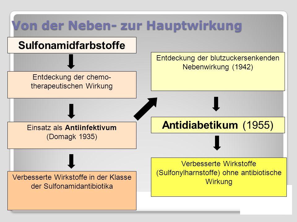 Von der Neben- zur Hauptwirkung Sulfonamidfarbstoffe Einsatz als Antiinfektivum (Domagk 1935) Entdeckung der chemo- therapeutischen Wirkung Entdeckung der blutzuckersenkenden Nebenwirkung (1942) Antidiabetikum (1955) Verbesserte Wirkstoffe (Sulfonylharnstoffe) ohne antibiotische Wirkung Verbesserte Wirkstoffe in der Klasse der Sulfonamidantibiotika