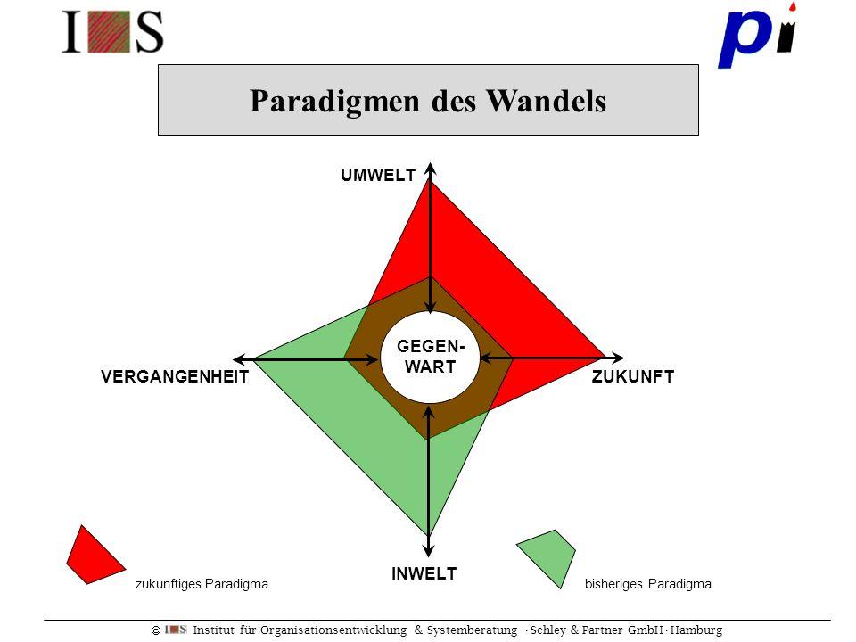Institut für Organisationsentwicklung & Systemberatung Schley & Partner GmbHHamburg VERGANGENHEITZUKUNFT UMWELT INWELT GEGEN- WART zukünftiges Paradig