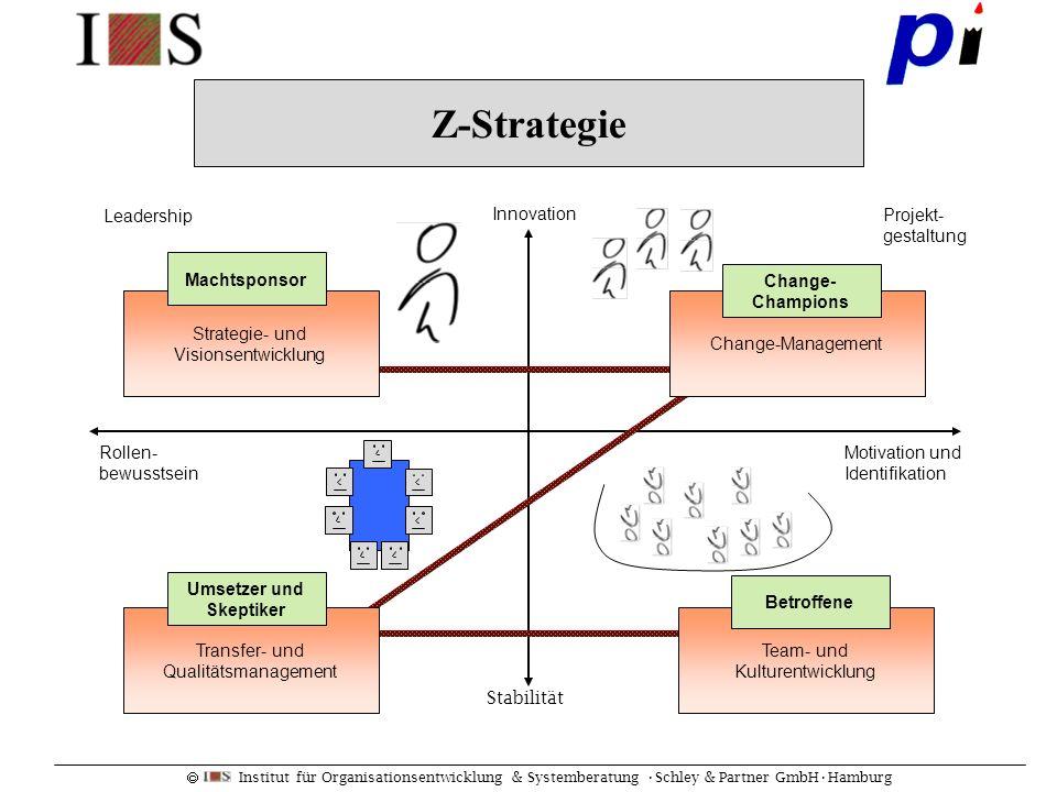Institut für Organisationsentwicklung & Systemberatung Schley & Partner GmbHHamburg Change-Management Change- Champions Team- und Kulturentwicklung Be
