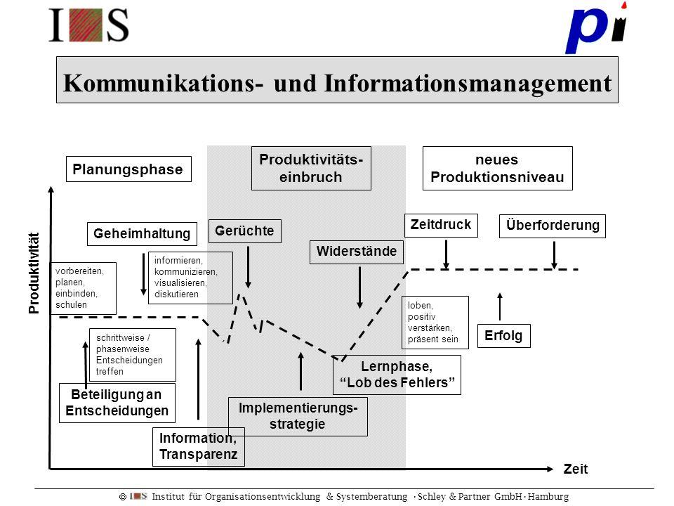 Institut für Organisationsentwicklung & Systemberatung Schley & Partner GmbHHamburg Kommunikations- und Informationsmanagement Zeit Lernphase, Lob des
