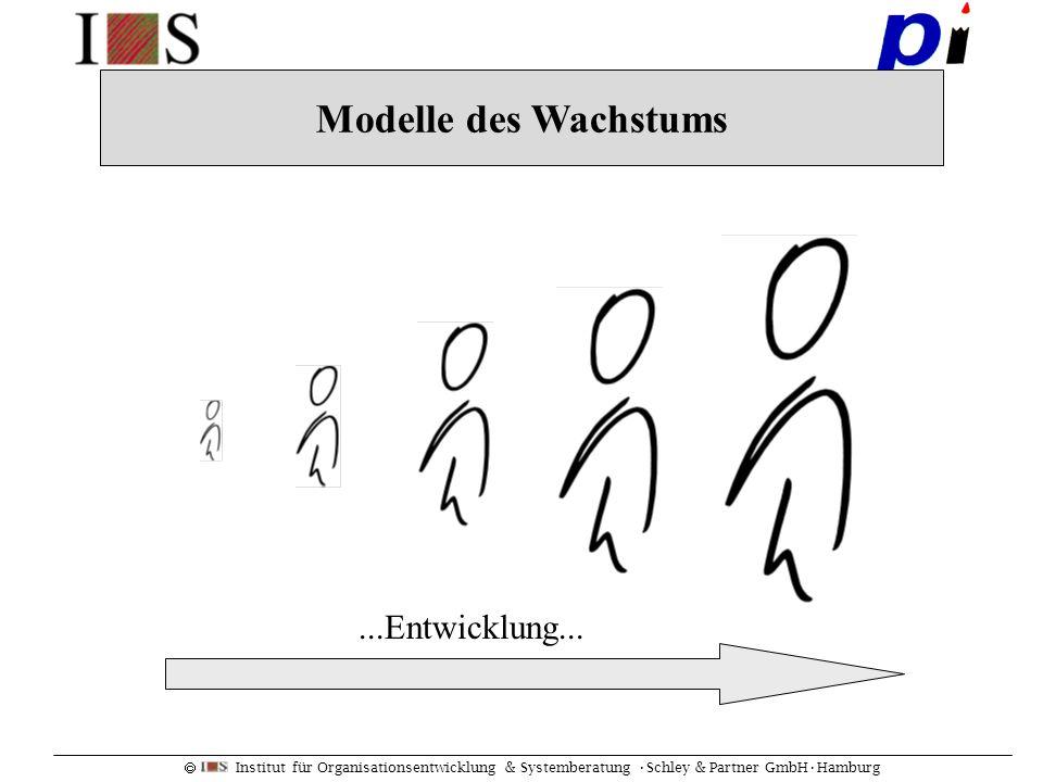 Institut für Organisationsentwicklung & Systemberatung Schley & Partner GmbHHamburg...Entwicklung... Modelle des Wachstums