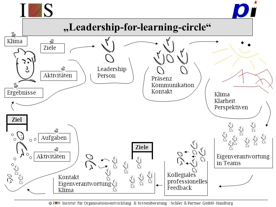 Institut für Organisationsentwicklung & Systemberatung Schley & Partner GmbHHamburg Leadership-for-learning-circle Kollegiales professionelles Feedbac