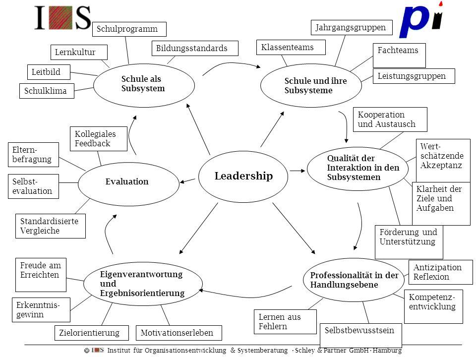 Institut für Organisationsentwicklung & Systemberatung Schley & Partner GmbHHamburg Leadership Schule als Subsystem Leitbild Schulklima Lernen aus Feh