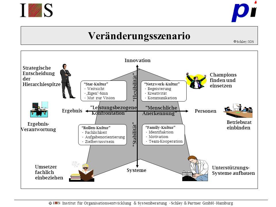 Institut für Organisationsentwicklung & Systemberatung Schley & Partner GmbHHamburg Veränderungsszenario Schley/IOS Innovation Personen Ergebnis Syste