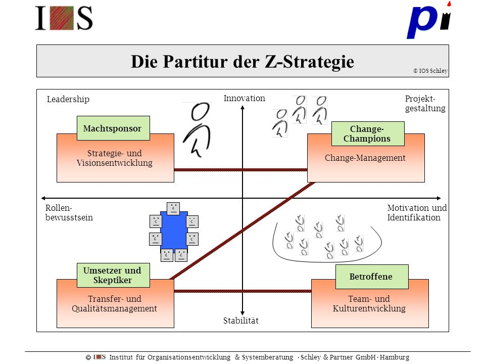 Institut für Organisationsentwicklung & Systemberatung Schley & Partner GmbHHamburg Die Partitur der Z-Strategie © IOS Schley Change-Management Change