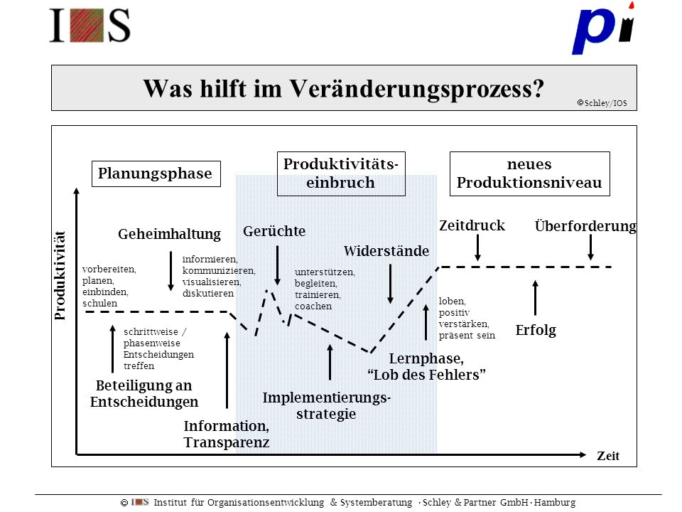 Institut für Organisationsentwicklung & Systemberatung Schley & Partner GmbHHamburg Was hilft im Veränderungsprozess? Zeit Geheimhaltung Gerüchte Wide