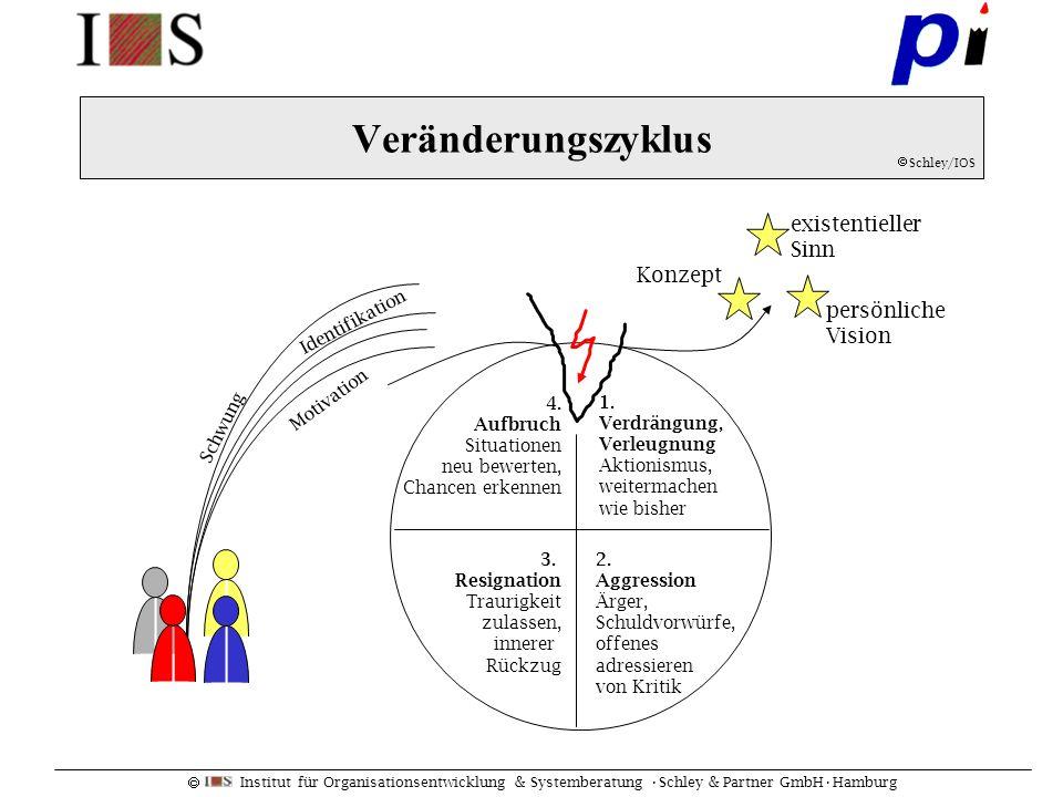 Institut für Organisationsentwicklung & Systemberatung Schley & Partner GmbHHamburg Veränderungszyklus 1. Verdrängung, Verleugnung Aktionismus, weiter