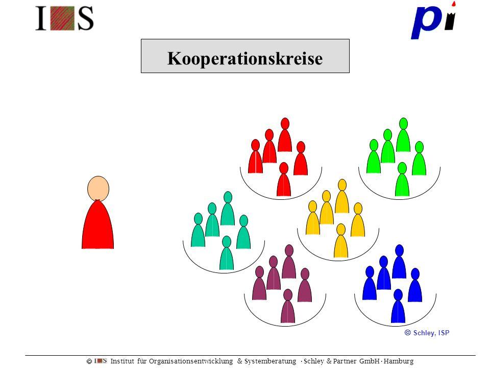 Institut für Organisationsentwicklung & Systemberatung Schley & Partner GmbHHamburg Die Teamkoordinatoren Schley, ISP