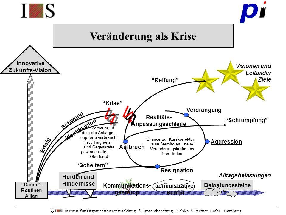 Institut für Organisationsentwicklung & Systemberatung Schley & Partner GmbHHamburg Visionen und Leitbilder Ziele Schwung Erfolg Krise Zeitraum, in de