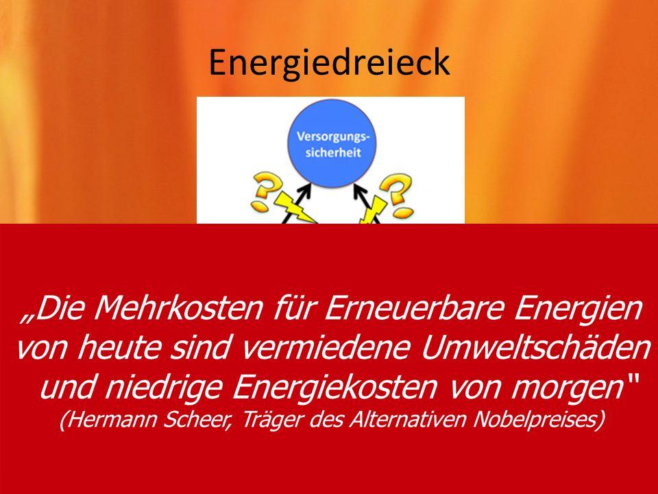 Energiedreieck