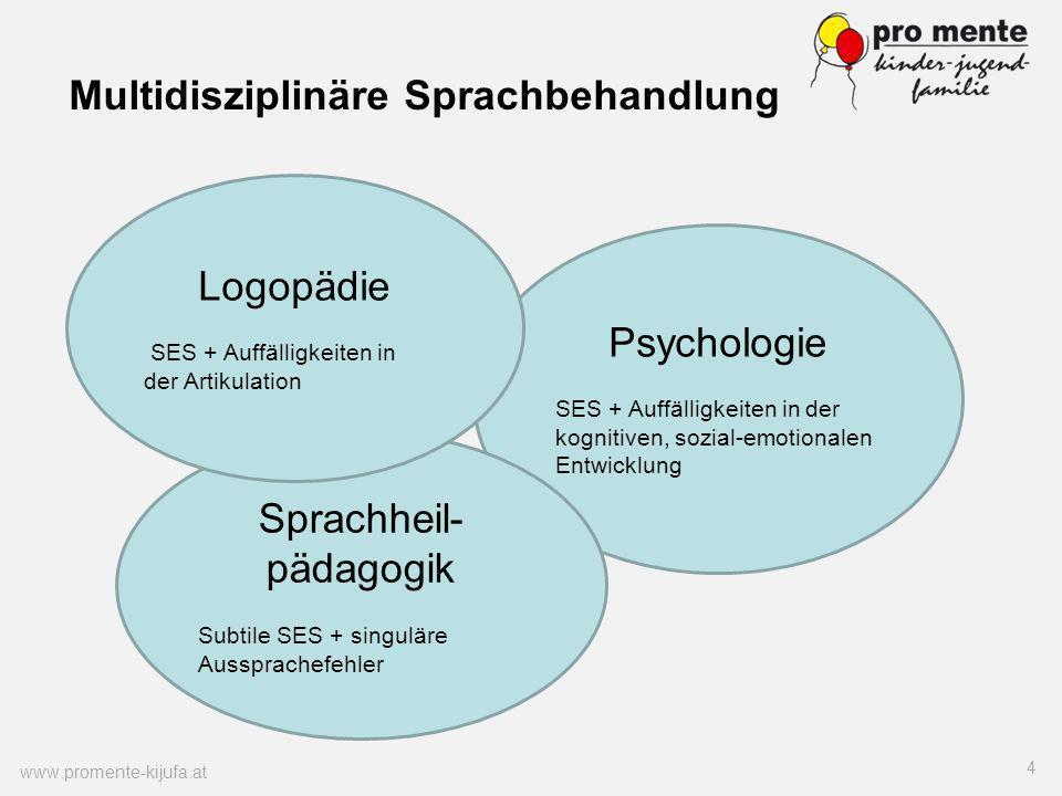 www.promente-kijufa.at 4 Multidisziplinäre Sprachbehandlung Psychologie SES + Auffälligkeiten in der kognitiven, sozial-emotionalen Entwicklung Sprach