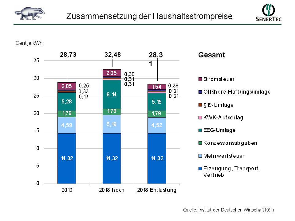 Zusammensetzung der Haushaltsstrompreise Quelle: Institut der Deutschen Wirtschaft Köln 28,7332,48 28,3 1 Cent je kWh Gesamt
