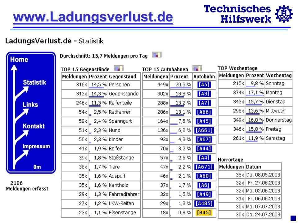 © 2003R.Pelkmann www.Ladungsverlust.de