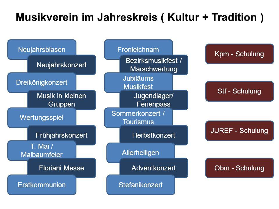 Musikverein im Jahreskreis ( Kultur + Tradition ) Neujahrsblasen Neujahrskonzert Dreikönigkonzert Musik in kleinen Gruppen Wertungsspiel Frühjahrskonzert 1.