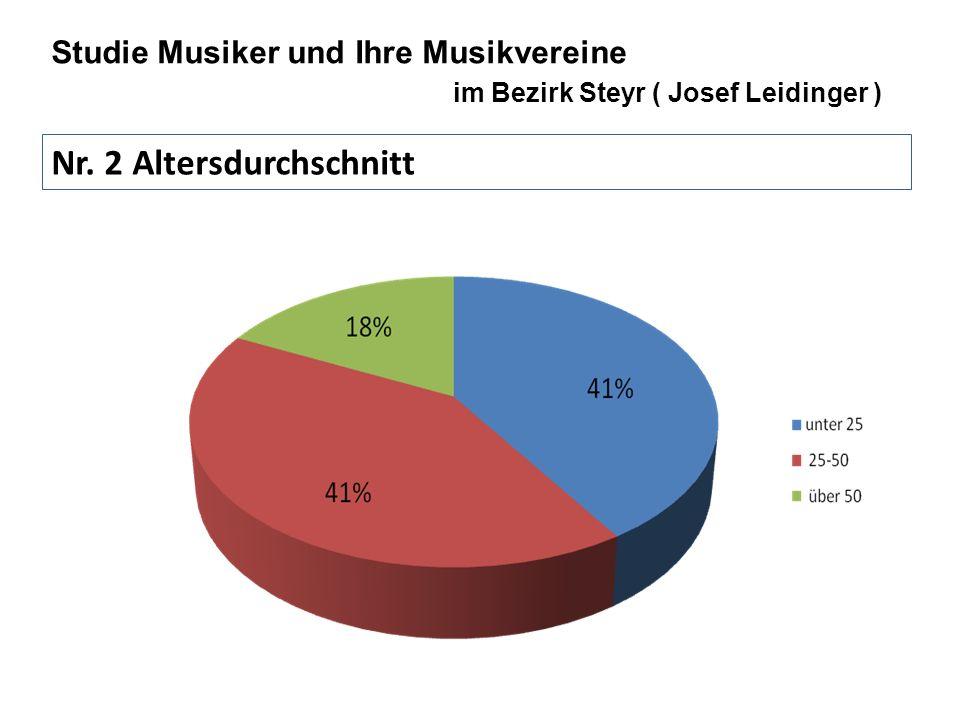 Nr. 2 Altersdurchschnitt Studie Musiker und Ihre Musikvereine im Bezirk Steyr ( Josef Leidinger )