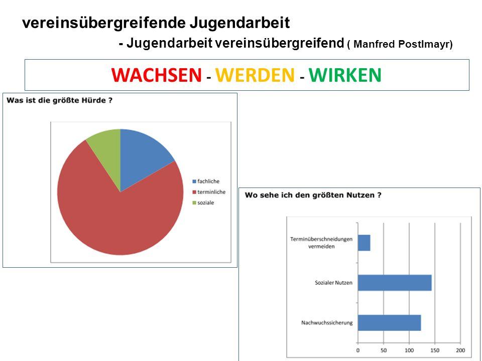 vereinsübergreifende Jugendarbeit - Jugendarbeit vereinsübergreifend ( Manfred Postlmayr) WACHSEN - WERDEN - WIRKEN