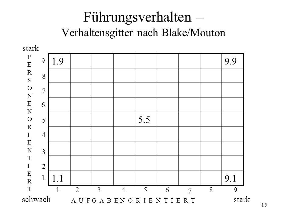 15 Führungsverhalten – Verhaltensgitter nach Blake/Mouton stark PERSONENORIENTIERTPERSONENORIENTIERT schwach A U F G A B E N O R I E N T I E R T stark 1.99.9 5.5 1.19.1 123 456 7 89 1 2 3 4 5 6 7 8 9