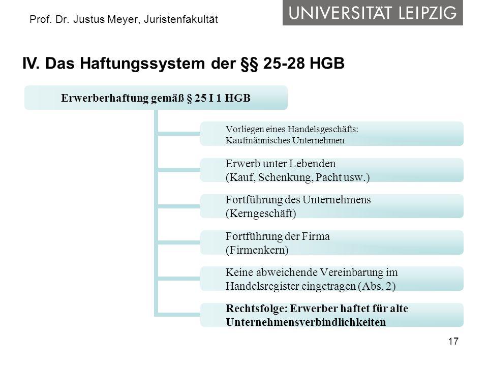 17 Prof. Dr. Justus Meyer, Juristenfakultät IV. Das Haftungssystem der §§ 25-28 HGB Erwerberhaftung gemäß § 25 I 1 HGB Vorliegen eines Handelsgeschäft
